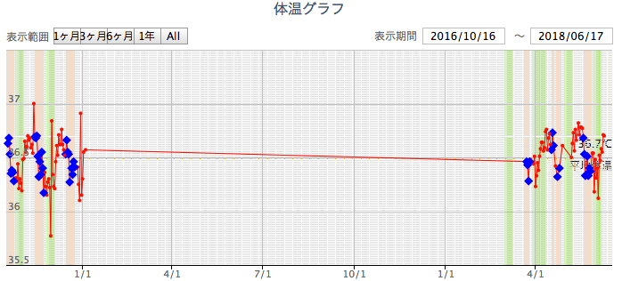 田村の基礎体温を比較したグラフ