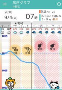 スマホアプリ頭痛ーるの気圧の変化を示す画面