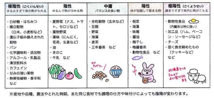 マクロビオティックの食べ物の陰陽表