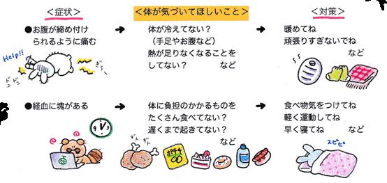 体のサイン